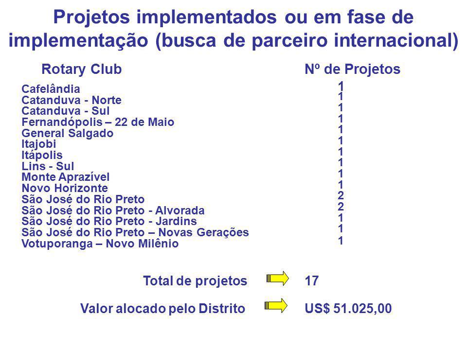 Projetos implementados ou em fase de implementação (busca de parceiro internacional) Rotary ClubNº de Projetos São José do Rio Preto Itápolis Monte Ap