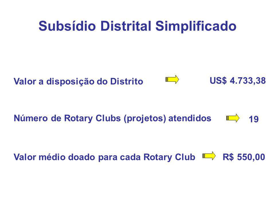 Subsídio Distrital Simplificado Valor a disposição do Distrito US$ 4.733,38 Número de Rotary Clubs (projetos) atendidos 19 Valor médio doado para cada