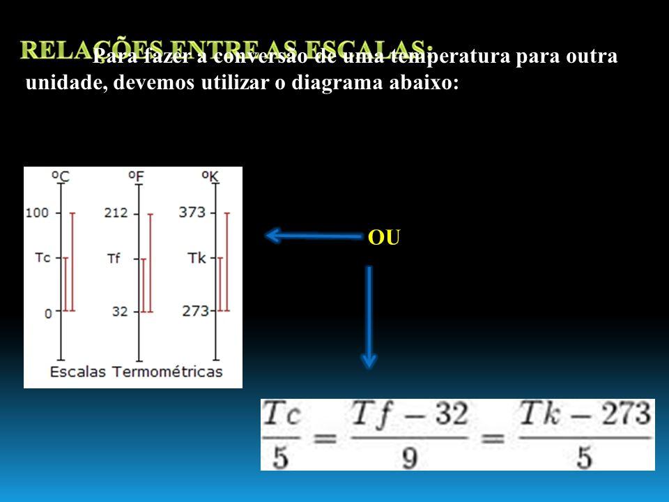 Para fazer a conversão de uma temperatura para outra unidade, devemos utilizar o diagrama abaixo: OU