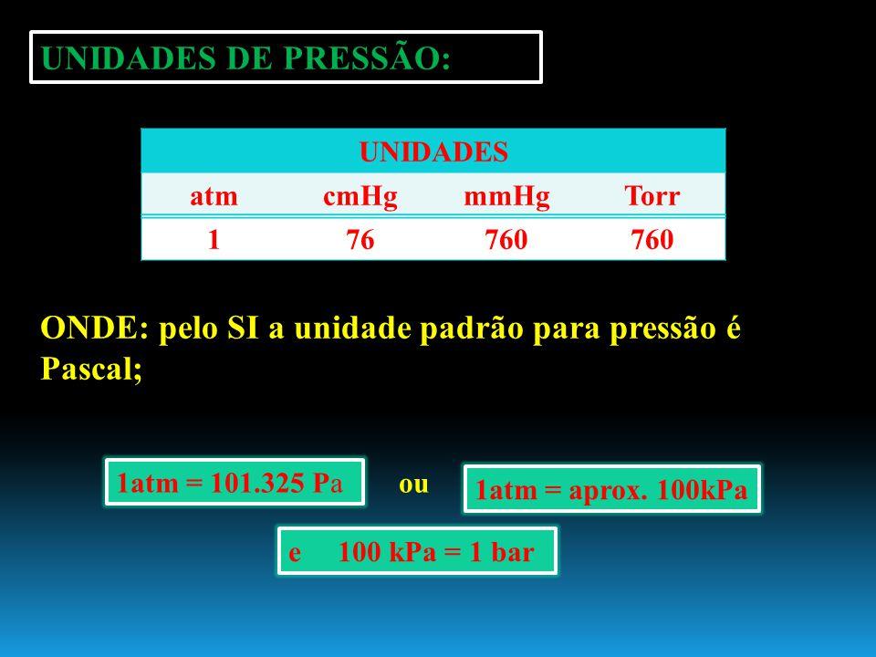 UNIDADES DE PRESSÃO: UNIDADES atmcmHgmmHgTorr 176760 ONDE: pelo SI a unidade padrão para pressão é Pascal; 1atm = 101.325 Pa ou 1atm = aprox. 100kPa e