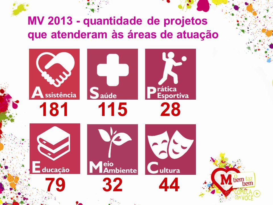 MV 2013 - quantidade de projetos que atenderam às áreas de atuação 181 11528 79 3244
