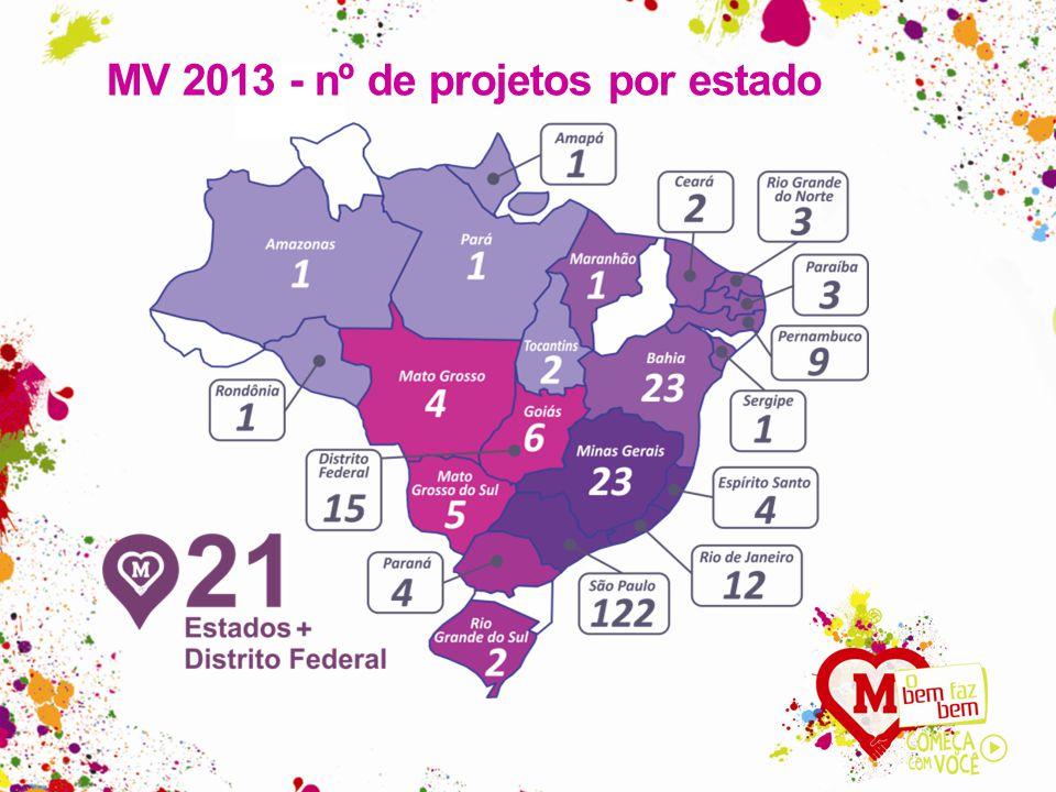 MV 2013 - nº de projetos por estado