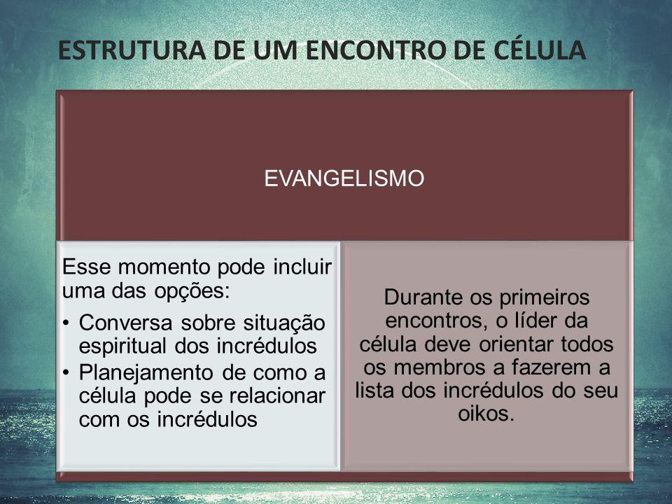 ESTRUTURA DE UM ENCONTRO DE CÉLULA EVANGELISMO Esse momento pode incluir uma das opções: Conversa sobre situação espiritual dos incrédulos Planejament