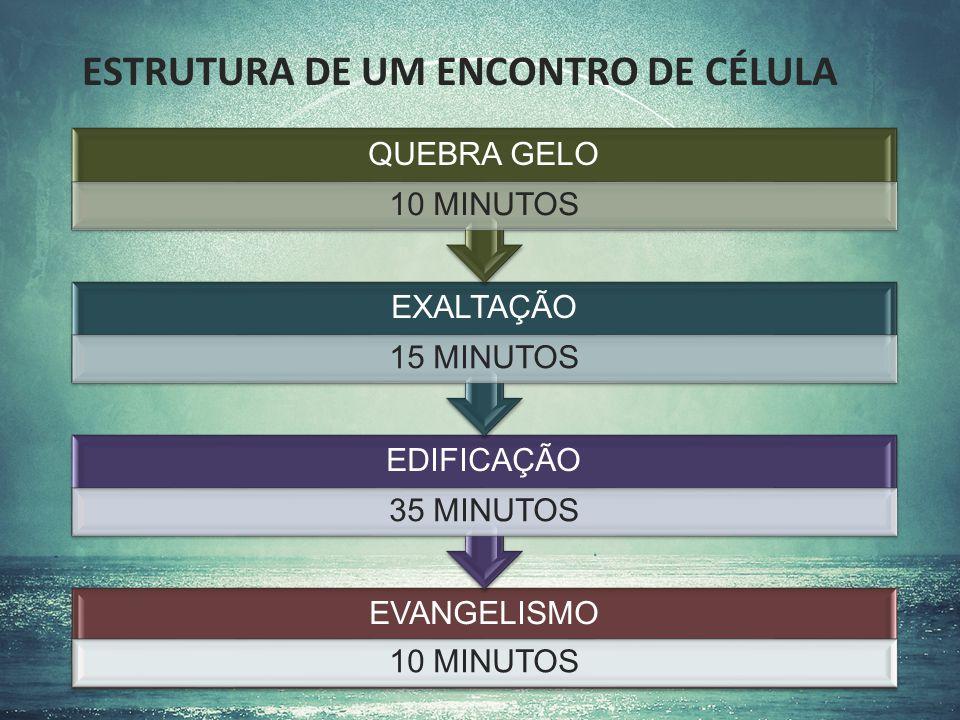 ESTRUTURA DE UM ENCONTRO DE CÉLULA EVANGELISMO 10 MINUTOS EDIFICAÇÃO 35 MINUTOS EXALTAÇÃO 15 MINUTOS QUEBRA GELO 10 MINUTOS