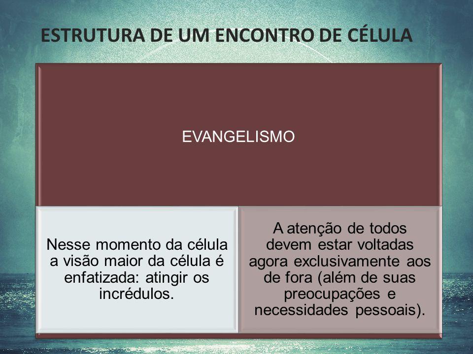 ESTRUTURA DE UM ENCONTRO DE CÉLULA EVANGELISMO Estratégias de evangelismo são planejadas e executadas Momento de oração pelo oikos para Deus derrubar fortalezas