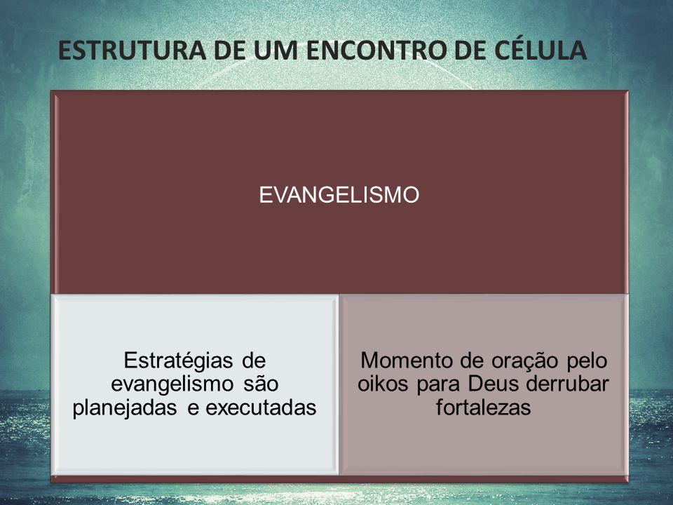 ESTRUTURA DE UM ENCONTRO DE CÉLULA EVANGELISMO Estratégias de evangelismo são planejadas e executadas Momento de oração pelo oikos para Deus derrubar