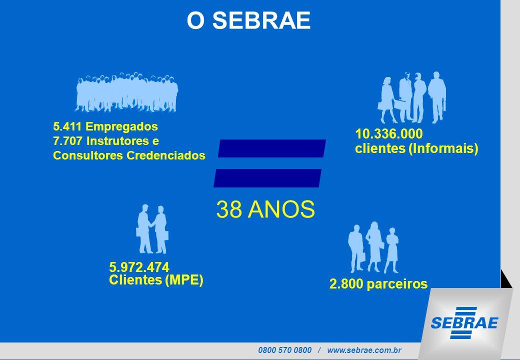 0800 570 0800 / www.sebrae.com.br 5.411 Empregados 7.707 Instrutores e Consultores Credenciados 38 ANOS 5.972.474 Clientes (MPE) 10.336.000 clientes (Informais) 2.800 parceiros O SEBRAE