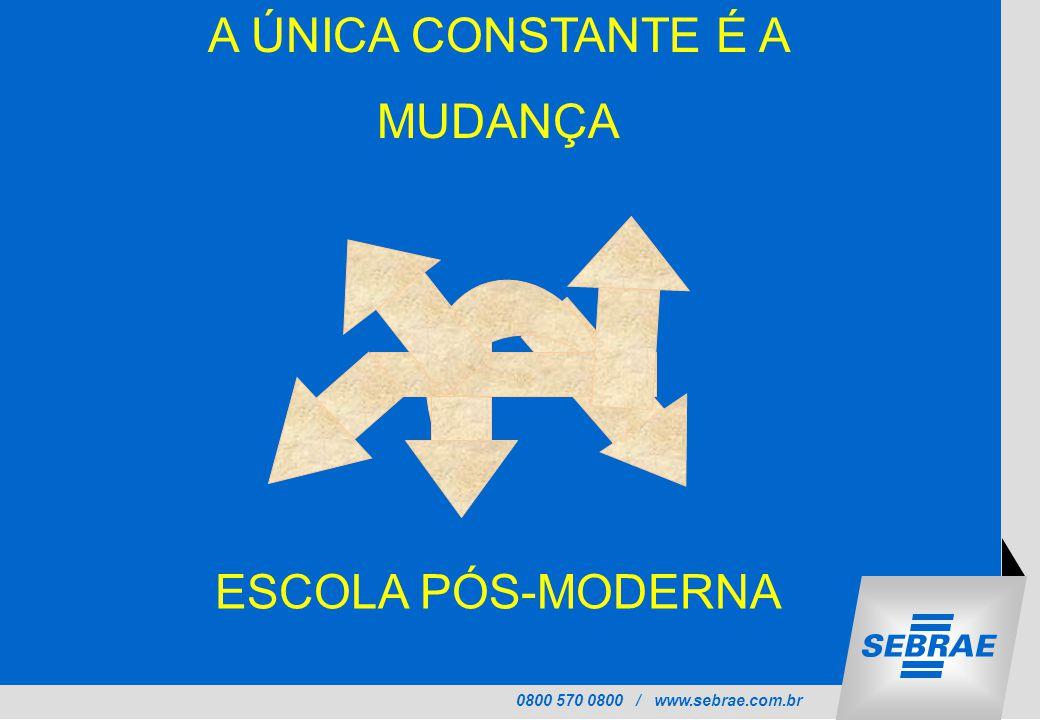 0800 570 0800 / www.sebrae.com.br A ÚNICA CONSTANTE É A MUDANÇA ESCOLA PÓS-MODERNA