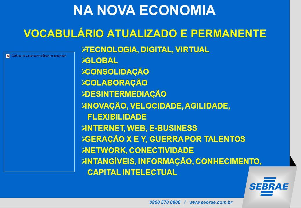 0800 570 0800 / www.sebrae.com.br NA NOVA ECONOMIA  TECNOLOGIA, DIGITAL, VIRTUAL  GLOBAL  CONSOLIDAÇÃO  COLABORAÇÃO  DESINTERMEDIAÇÃO  INOVAÇÃO, VELOCIDADE, AGILIDADE, FLEXIBILIDADE  INTERNET, WEB, E-BUSINESS  GERAÇÃO X E Y, GUERRA POR TALENTOS  NETWORK, CONECTIVIDADE  INTANGÍVEIS, INFORMAÇÃO, CONHECIMENTO, CAPITAL INTELECTUAL VOCABULÁRIO ATUALIZADO E PERMANENTE