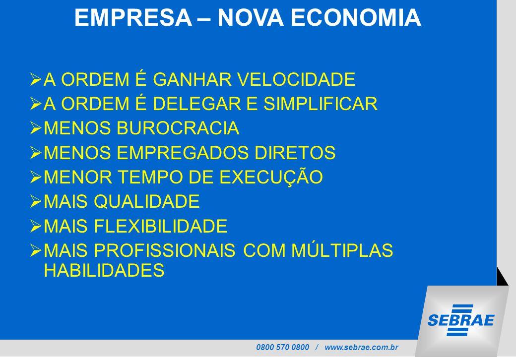 0800 570 0800 / www.sebrae.com.br  A ORDEM É GANHAR VELOCIDADE  A ORDEM É DELEGAR E SIMPLIFICAR  MENOS BUROCRACIA  MENOS EMPREGADOS DIRETOS  MENOR TEMPO DE EXECUÇÃO  MAIS QUALIDADE  MAIS FLEXIBILIDADE  MAIS PROFISSIONAIS COM MÚLTIPLAS HABILIDADES EMPRESA – NOVA ECONOMIA
