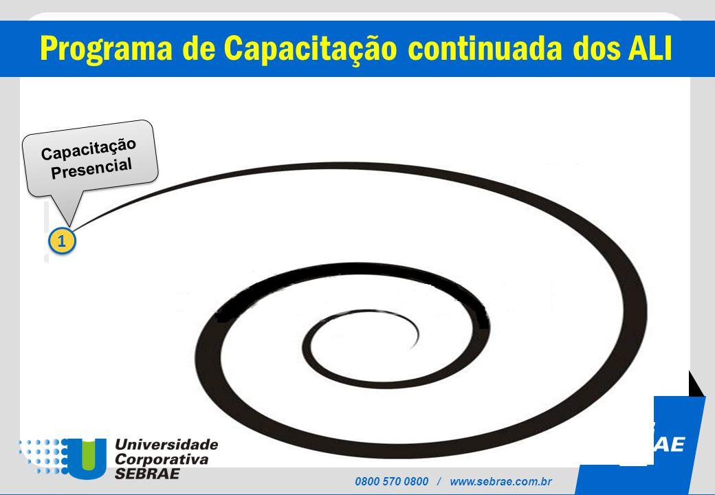 SEBRAE 0800 570 0800 / www.sebrae.com.br Programa de Capacitação continuada dos ALI 1 1 Capacitação Presencial