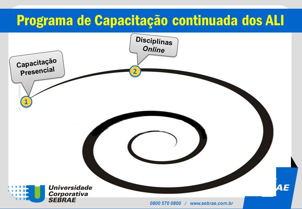SEBRAE 0800 570 0800 / www.sebrae.com.br Programa de Capacitação continuada dos ALI 1 1 2 2 Capacitação Presencial Disciplinas Online