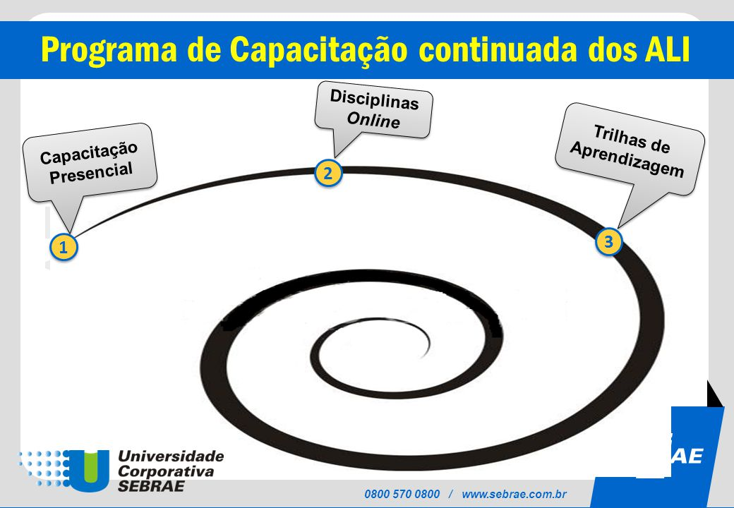 SEBRAE 0800 570 0800 / www.sebrae.com.br Programa de Capacitação continuada dos ALI 1 1 2 2 3 3 Trilhas de Aprendizagem Capacitação Presencial Disciplinas Online
