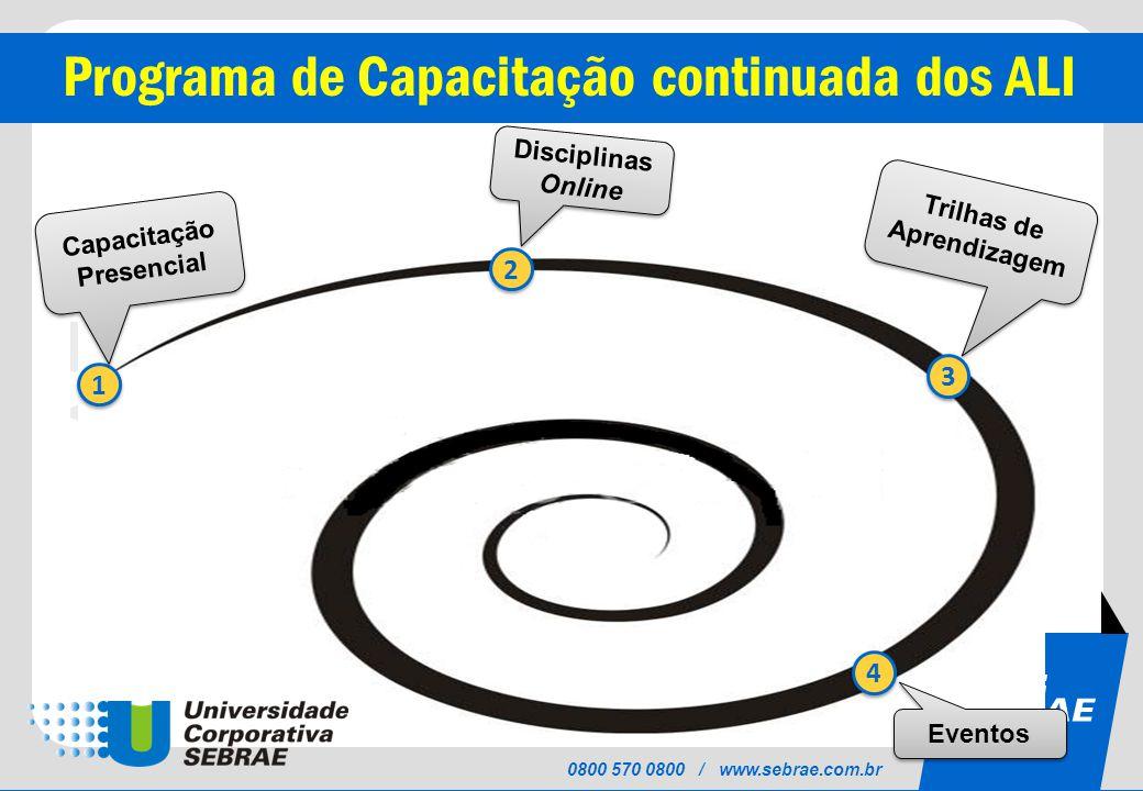 SEBRAE 0800 570 0800 / www.sebrae.com.br Programa de Capacitação continuada dos ALI 1 1 2 2 3 3 4 4 Eventos Trilhas de Aprendizagem Capacitação Presencial Disciplinas Online