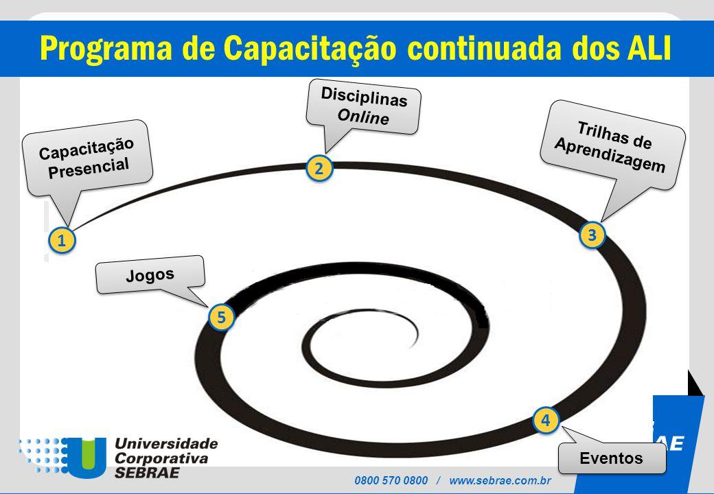 SEBRAE 0800 570 0800 / www.sebrae.com.br Programa de Capacitação continuada dos ALI 1 1 2 2 3 3 4 4 5 5 Jogos Eventos Trilhas de Aprendizagem Capacitação Presencial Disciplinas Online
