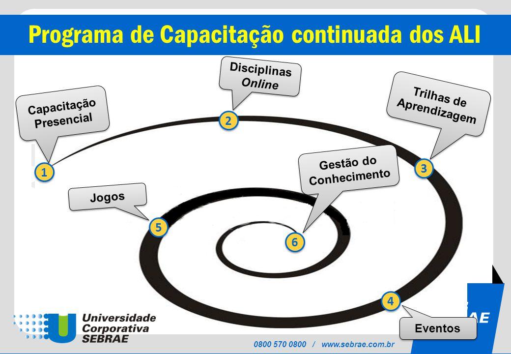 SEBRAE 0800 570 0800 / www.sebrae.com.br Programa de Capacitação continuada dos ALI 1 1 2 2 3 3 4 4 5 5 6 6 Gestão do Conhecimento Jogos Eventos Trilhas de Aprendizagem Capacitação Presencial Disciplinas Online