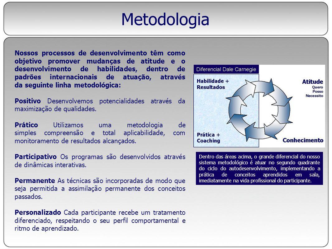 Metodologia Nossos processos de desenvolvimento têm como objetivo promover mudanças de atitude e o desenvolvimento de habilidades, dentro de padrões i