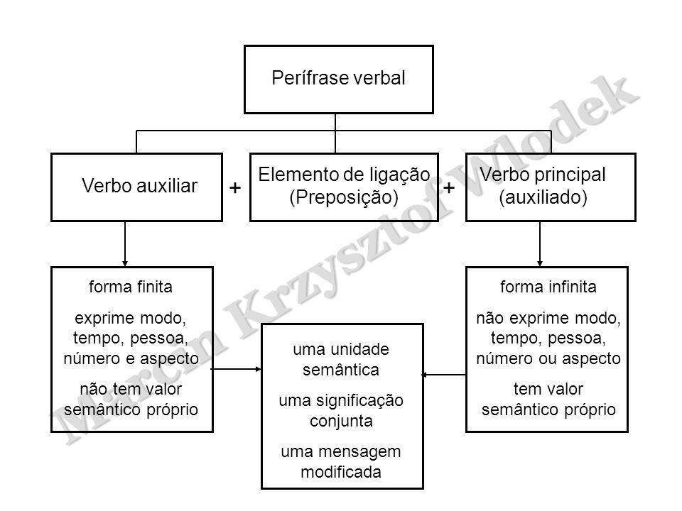 Marcin Krzysztof Wlodek Perífrase verbal Verbo auxiliar Elemento de ligação (Preposição) Verbo principal (auxiliado) ++ forma finita exprime modo, tem