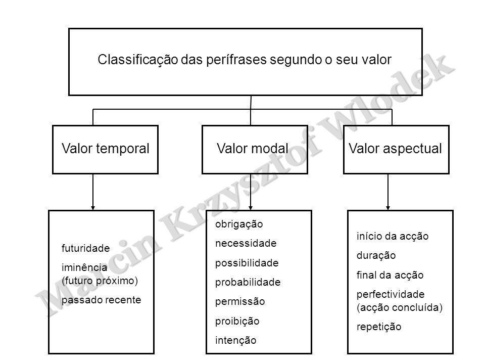 Marcin Krzysztof Wlodek Classificação das perífrases segundo o seu valor Valor temporalValor modalValor aspectual futuridade iminência (futuro próximo