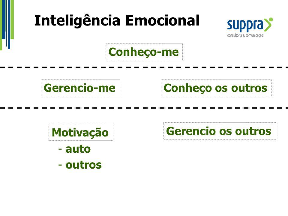 Inteligência Emocional Conheço-me Gerencio-meConheço os outros Motivação Gerencio os outros - auto - outros