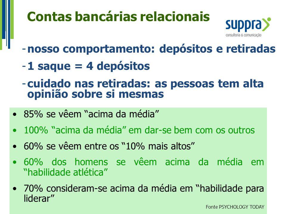 Contas bancárias relacionais -nosso comportamento: depósitos e retiradas -1 saque = 4 depósitos -cuidado nas retiradas: as pessoas tem alta opinião so