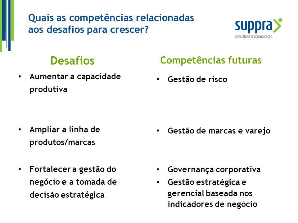 Desafios Aumentar a capacidade produtiva Ampliar a linha de produtos/marcas Fortalecer a gestão do negócio e a tomada de decisão estratégica Competênc