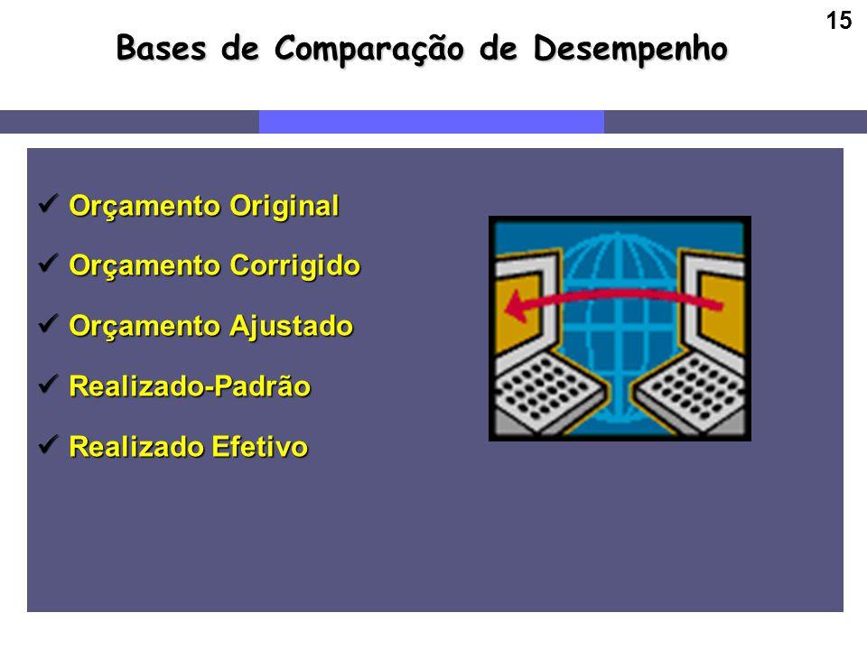 15 Bases de Comparação de Desempenho Orçamento Original Orçamento Original Orçamento Corrigido Orçamento Corrigido Orçamento Ajustado Orçamento Ajusta