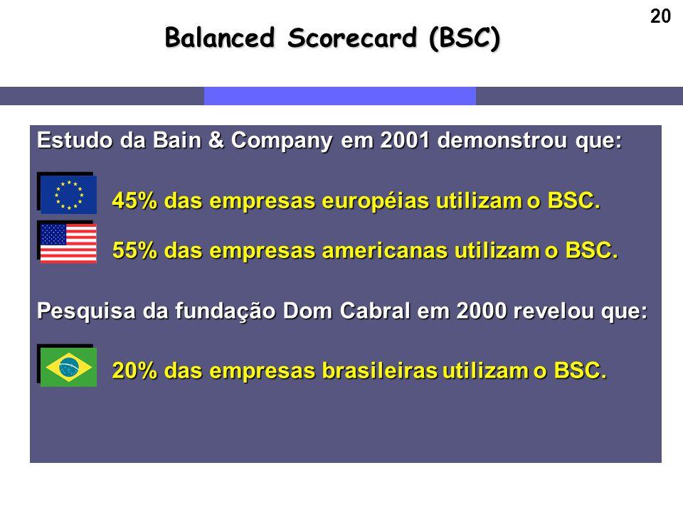 20 Balanced Scorecard (BSC) Estudo da Bain & Company em 2001 demonstrou que: 45% das empresas européias utilizam o BSC. 45% das empresas européias uti