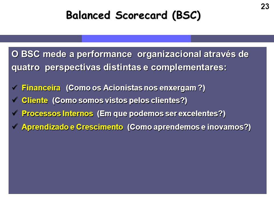 23 Balanced Scorecard (BSC) O BSC mede a performance organizacional através de quatro perspectivas distintas e complementares: Financeira (Como os Aci
