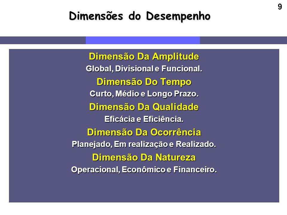 9 Dimensões do Desempenho Dimensão Da Amplitude Global, Divisional e Funcional. Dimensão Do Tempo Curto, Médio e Longo Prazo. Dimensão Da Qualidade Ef