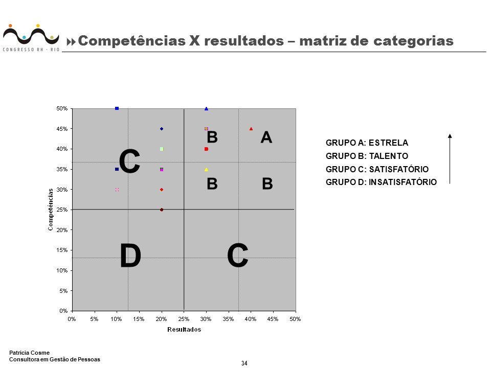 34 Patricia Cosme Consultora em Gestão de Pessoas  Competências X resultados – matriz de categorias GRUPO A: ESTRELA GRUPO B: TALENTO GRUPO C: SATISF