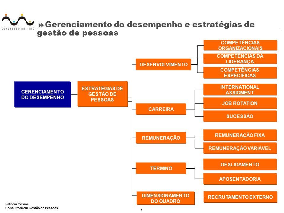 7 Patricia Cosme Consultora em Gestão de Pessoas  Gerenciamento do desempenho e estratégias de gestão de pessoas DESENVOLVIMENTO CARREIRA TÉRMINO REM