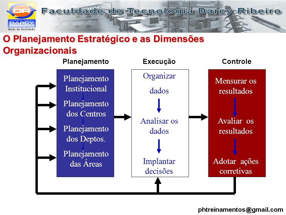 O Planejamento Estratégico e as Dimensões Organizacionais O Planejamento Estratégico e as Dimensões Organizacionais Planejamento Institucional Planeja