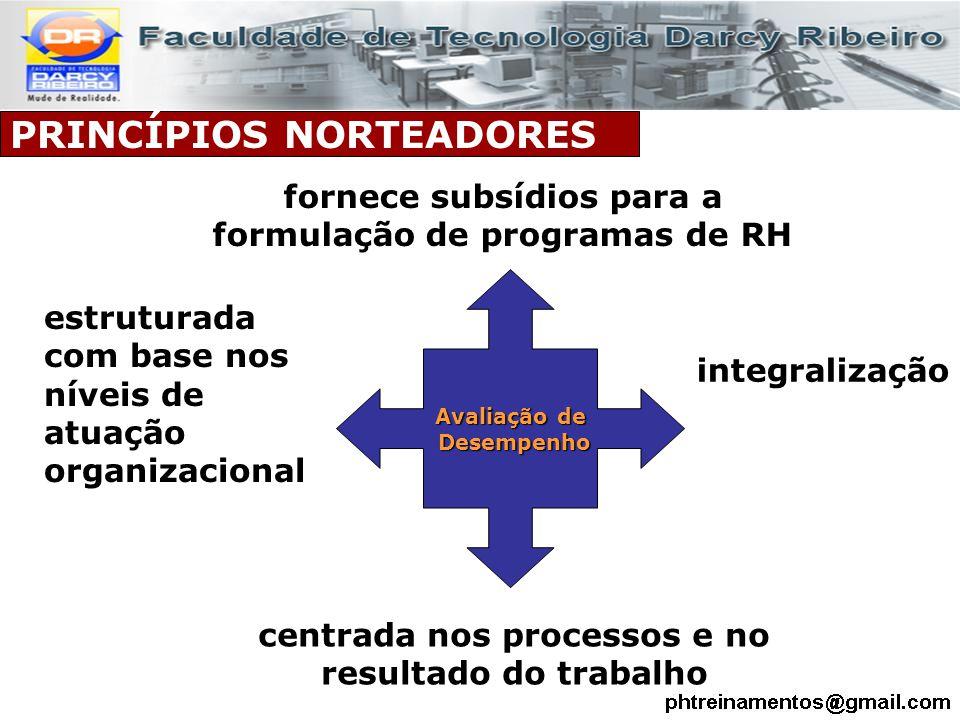 PRINCÍPIOS NORTEADORES Avaliação de Desempenho Desempenho integralização centrada nos processos e no resultado do trabalho estruturada com base nos ní