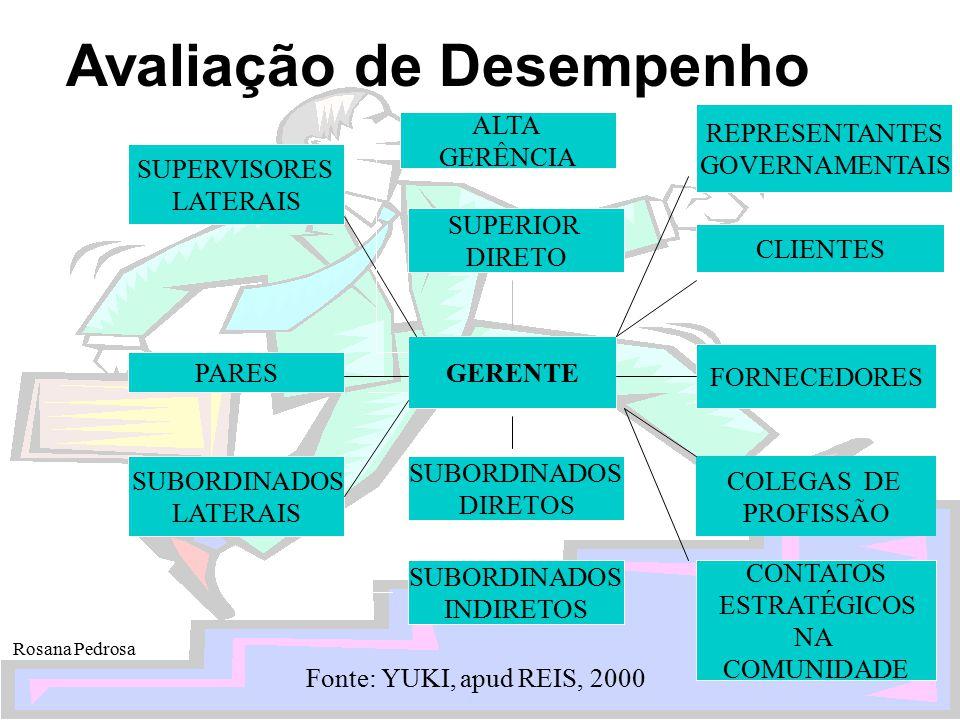 Avaliação de Desempenho Rosana Pedrosa SUPERVISORES LATERAIS FORNECEDORES CLIENTES REPRESENTANTES GOVERNAMENTAIS SUBORDINADOS INDIRETOS SUBORDINADOS D