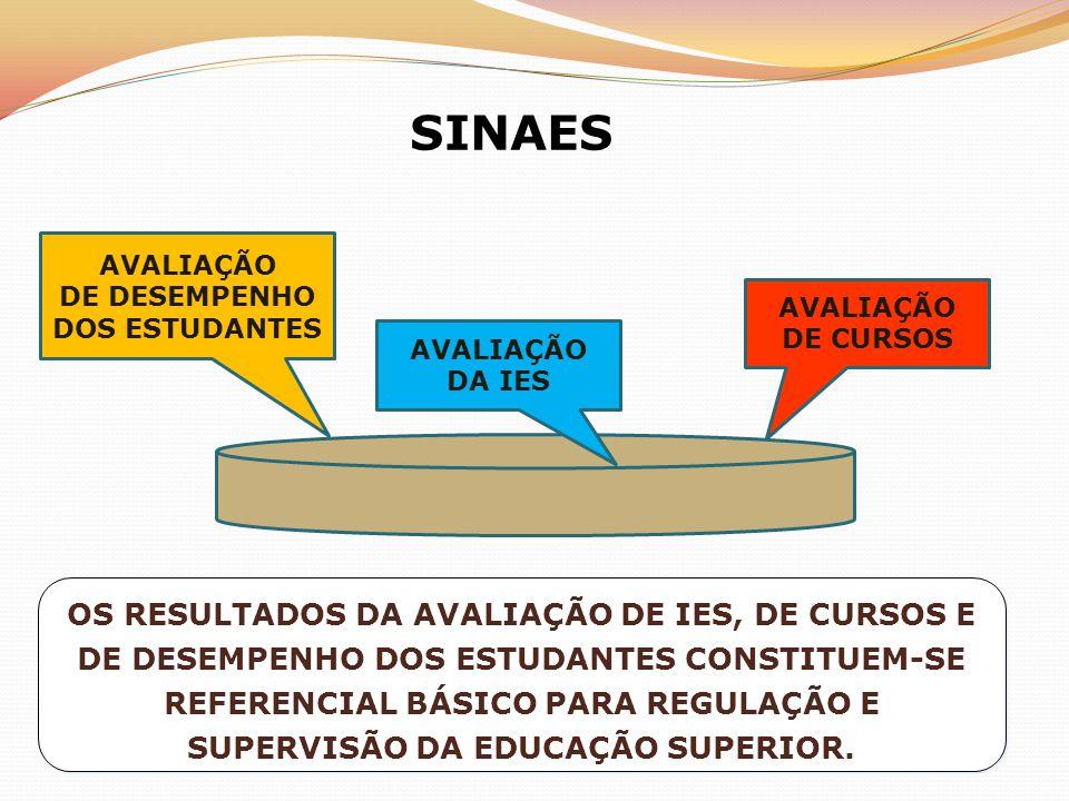 SINAES OS RESULTADOS DA AVALIAÇÃO DE IES, DE CURSOS E DE DESEMPENHO DOS ESTUDANTES CONSTITUEM-SE REFERENCIAL BÁSICO PARA REGULAÇÃO E SUPERVISÃO DA EDUCAÇÃO SUPERIOR.