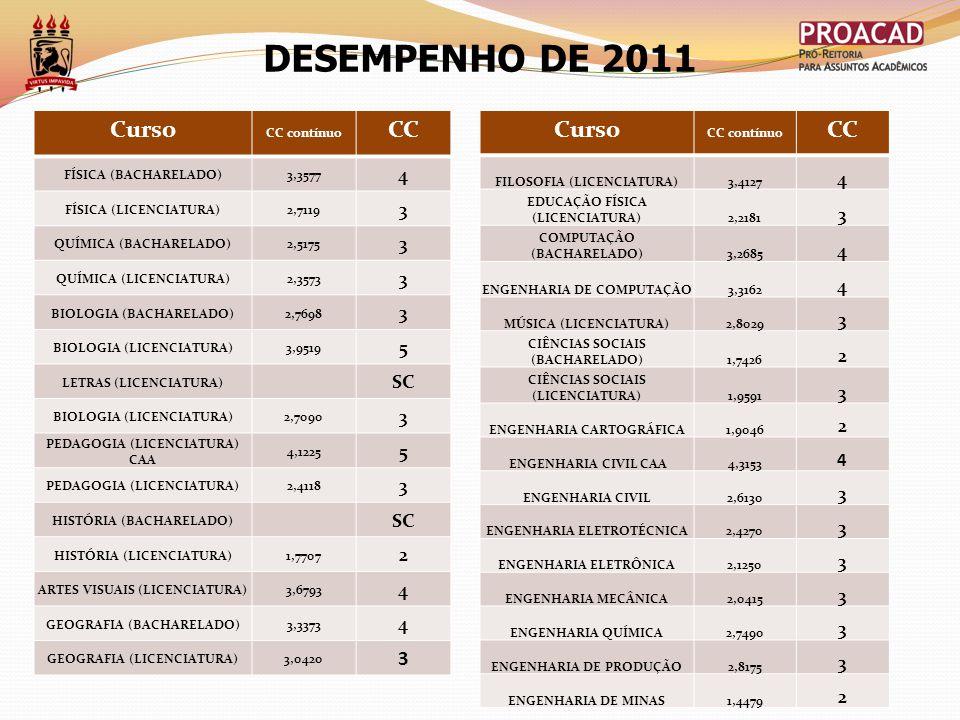 DESEMPENHO DE 2011 Curso CC contínuo CC FÍSICA (BACHARELADO)3,3577 4 FÍSICA (LICENCIATURA)2,7119 3 QUÍMICA (BACHARELADO)2,5175 3 QUÍMICA (LICENCIATURA)2,3573 3 BIOLOGIA (BACHARELADO)2,7698 3 BIOLOGIA (LICENCIATURA)3,9519 5 LETRAS (LICENCIATURA) SC BIOLOGIA (LICENCIATURA)2,7090 3 PEDAGOGIA (LICENCIATURA) CAA 4,1225 5 PEDAGOGIA (LICENCIATURA)2,4118 3 HISTÓRIA (BACHARELADO) SC HISTÓRIA (LICENCIATURA)1,7707 2 ARTES VISUAIS (LICENCIATURA)3,6793 4 GEOGRAFIA (BACHARELADO)3,3373 4 GEOGRAFIA (LICENCIATURA)3,0420 3 Curso CC contínuo CC FILOSOFIA (LICENCIATURA)3,4127 4 EDUCAÇÃO FÍSICA (LICENCIATURA)2,2181 3 COMPUTAÇÃO (BACHARELADO)3,2685 4 ENGENHARIA DE COMPUTAÇÃO3,3162 4 MÚSICA (LICENCIATURA)2,8029 3 CIÊNCIAS SOCIAIS (BACHARELADO)1,7426 2 CIÊNCIAS SOCIAIS (LICENCIATURA)1,9591 3 ENGENHARIA CARTOGRÁFICA1,9046 2 ENGENHARIA CIVIL CAA4,3153 4 ENGENHARIA CIVIL2,6130 3 ENGENHARIA ELETROTÉCNICA2,4270 3 ENGENHARIA ELETRÔNICA2,1250 3 ENGENHARIA MECÂNICA2,0415 3 ENGENHARIA QUÍMICA2,7490 3 ENGENHARIA DE PRODUÇÃO2,8175 3 ENGENHARIA DE MINAS1,4479 2