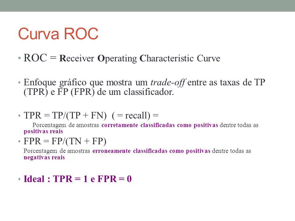 Curva ROC ROC = Receiver Operating Characteristic Curve Enfoque gráfico que mostra um trade-off entre as taxas de TP (TPR) e FP (FPR) de um classificador.