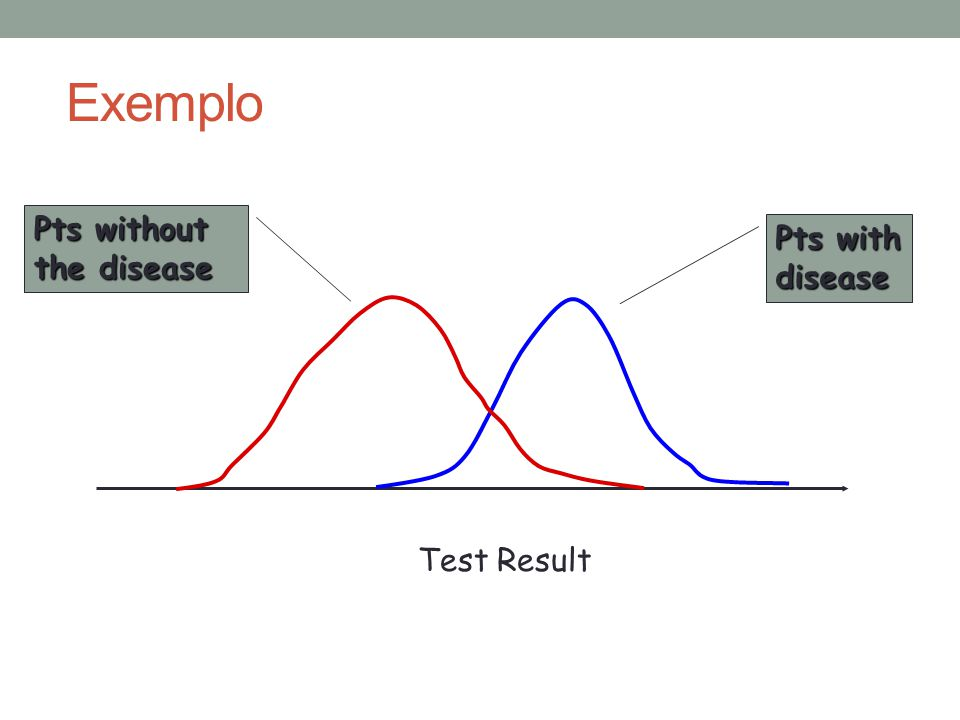 Exemplo Test Result Pts with disease Pts without the disease