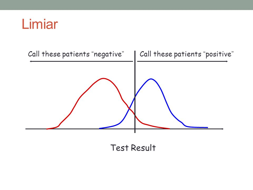 """Test Result Call these patients """"negative""""Call these patients """"positive"""" Limiar"""