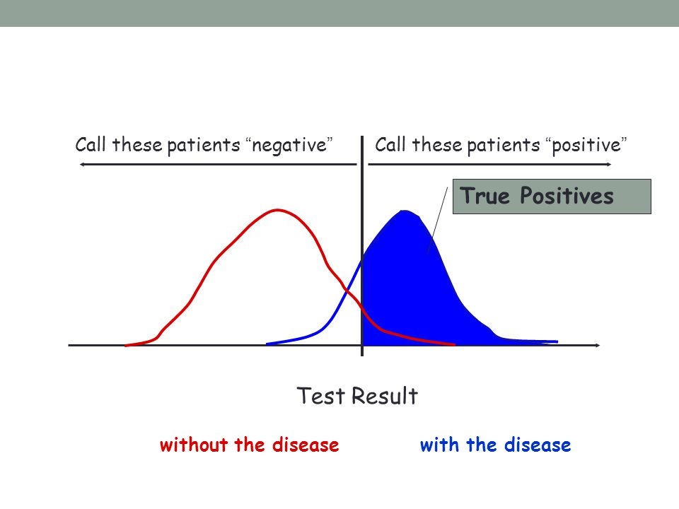 """Test Result Call these patients """"negative""""Call these patients """"positive"""" without the diseasewith the disease True Positives"""