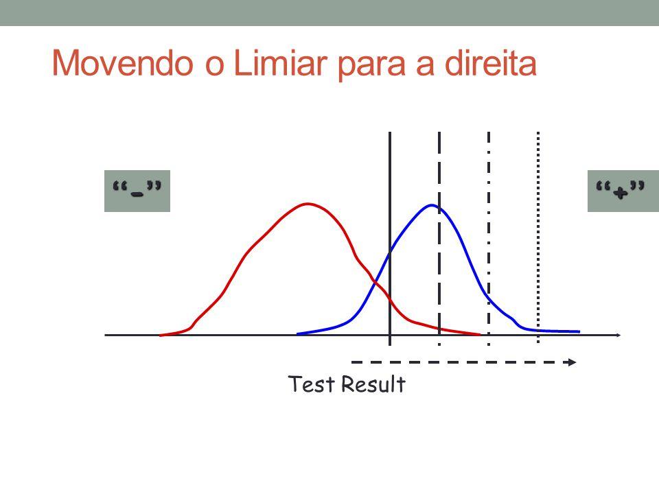 Test Result ''-'' ''+'' Movendo o Limiar para a direita