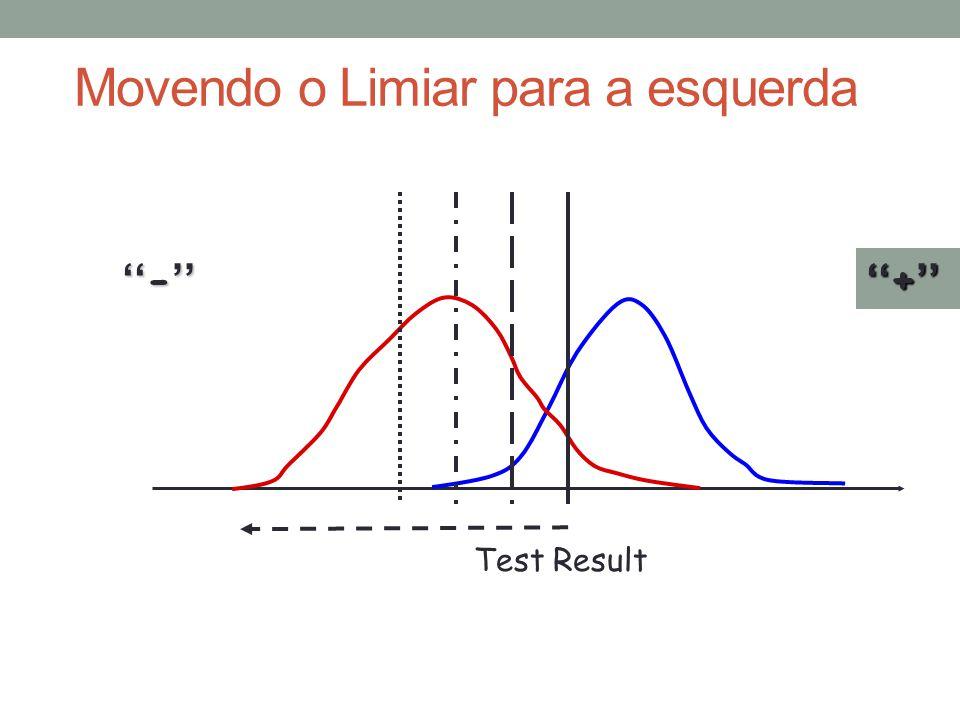 Test Result ''-'' ''+'' Movendo o Limiar para a esquerda