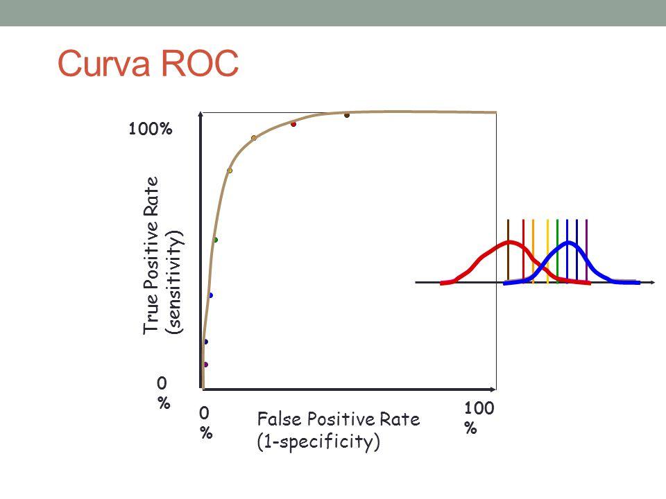 Curva ROC True Positive Rate (sensitivity) 0%0% 100% False Positive Rate (1-specificity) 0%0% 100 %