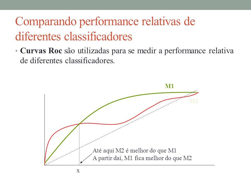 Comparando performance relativas de diferentes classificadores Curvas Roc são utilizadas para se medir a performance relativa de diferentes classifica
