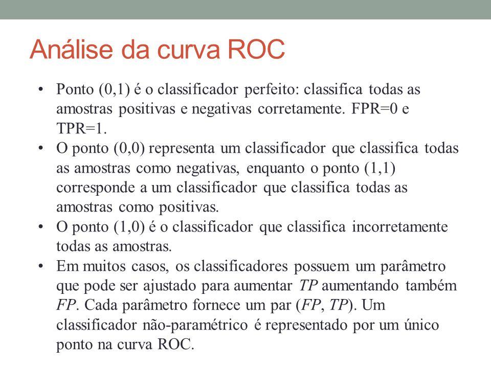 Análise da curva ROC Ponto (0,1) é o classificador perfeito: classifica todas as amostras positivas e negativas corretamente. FPR=0 e TPR=1. O ponto (