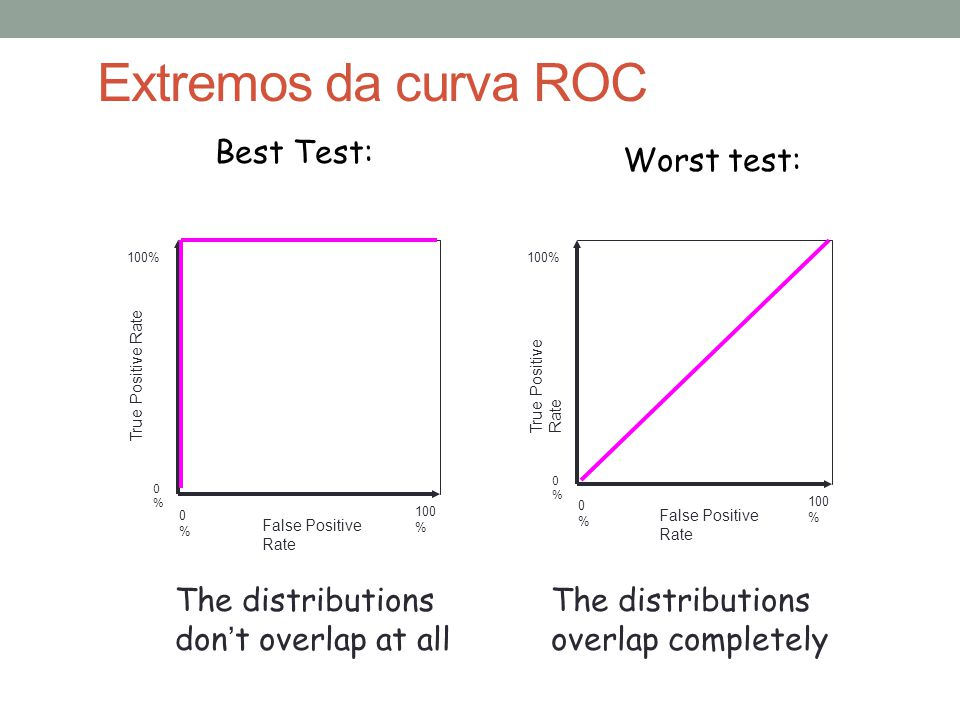 Best Test: Worst test: True Positive Rate 0%0% 100% False Positive Rate 0%0% 100 % True Positive Rate 0%0% 100% False Positive Rate 0%0% 100 % The distributions don't overlap at all The distributions overlap completely Extremos da curva ROC