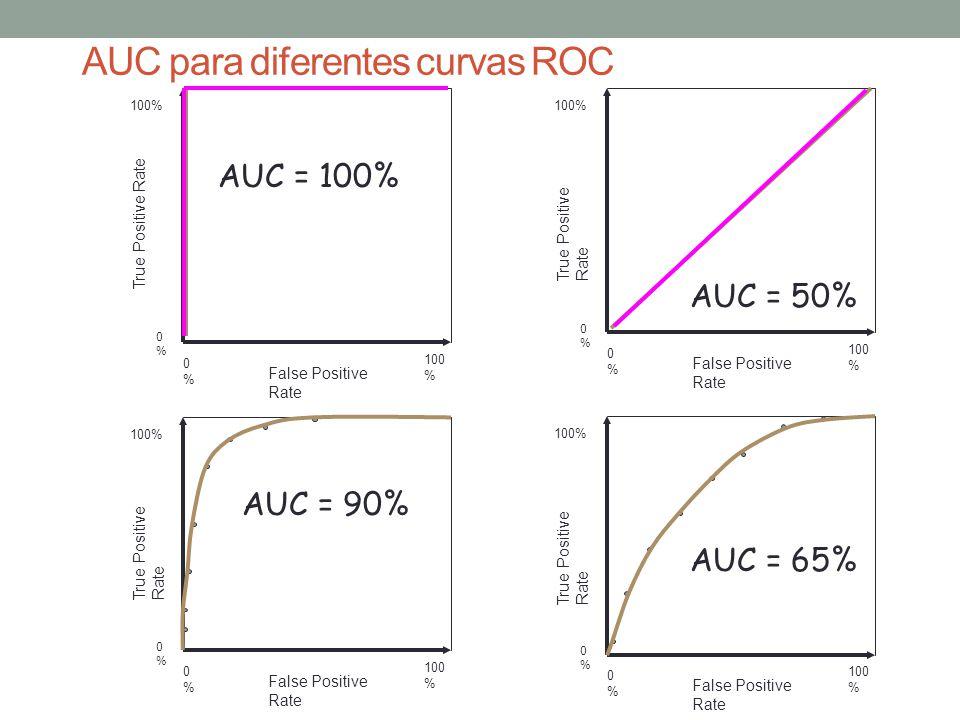 True Positive Rate 0%0% 100% False Positive Rate 0%0% 100 % True Positive Rate 0%0% 100% False Positive Rate 0%0% 100 % True Positive Rate 0%0% 100% False Positive Rate 0%0% 100 % AUC = 50% AUC = 90% AUC = 65% AUC = 100% True Positive Rate 0%0% 100% False Positive Rate 0%0% 100 % AUC para diferentes curvas ROC