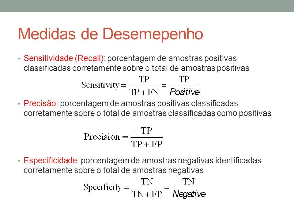 Medidas de Desemepenho Sensitividade (Recall): porcentagem de amostras positivas classificadas corretamente sobre o total de amostras positivas Precis