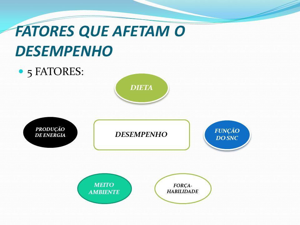 FATORES QUE AFETAM O DESEMPENHO 5 FATORES: DESEMPENHO PRODUÇÃO DE ENERGIA MEITO AMBIENTE DIETA FUNÇÃO DO SNC FORÇA- HABILIDADE